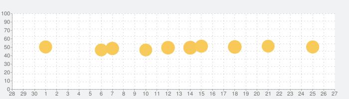 エクスペディア旅行予約 -  ホテル、航空券、現地ツアーの話題指数グラフ(10月27日(水))