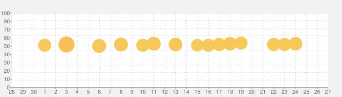 PATONA:AIの友達の話題指数グラフ(7月27日(火))
