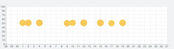 -tabiori- 共有できる旅のしおりの話題指数グラフ(10月27日(水))
