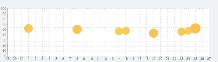 フライトレーダー24(Flight Live), 天気情報の話題指数グラフ(10月27日(水))