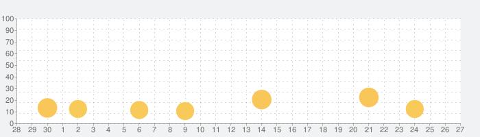 マンガマニアックスの話題指数グラフ(10月27日(水))