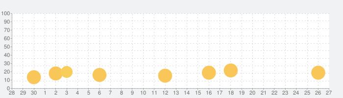パズルトレジャークエストの話題指数グラフ(7月27日(火))