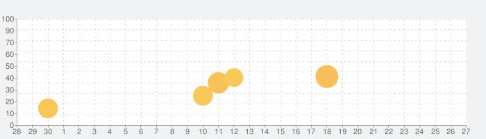 ロイヤルホームセンター公式アプリの話題指数グラフ(10月27日(水))
