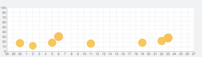 フォント - 日本語 フォントの話題指数グラフ(10月27日(水))