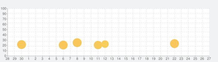 パチスロ 秘宝伝 ~伝説への道~の話題指数グラフ(10月27日(水))