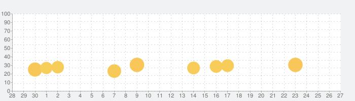 ふつうのビンゴ 人気のパーティーゲームの話題指数グラフ(10月27日(水))