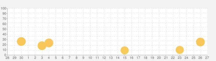 Voicy Recorderの話題指数グラフ(10月27日(水))