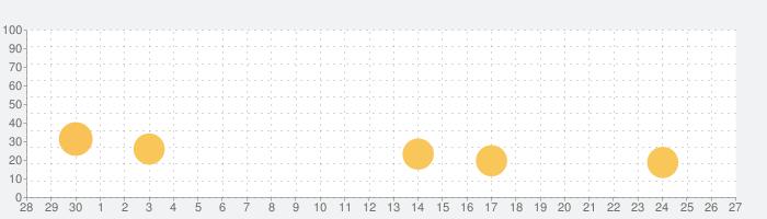 ハフィントンポスト‐ニュースや政治の話題指数グラフ(10月27日(水))