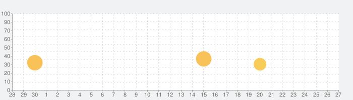 ユニクロ UTme!の話題指数グラフ(10月27日(火))