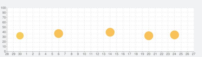 マンガFREEDOM 人気マンガ漫画アプリの話題指数グラフ(10月27日(水))