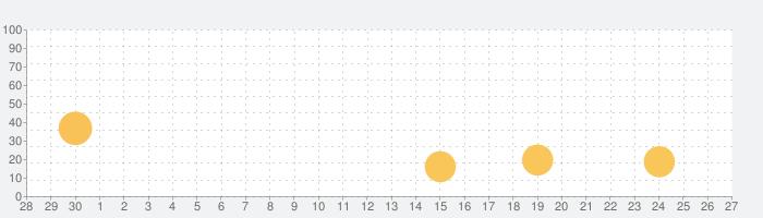 Air Canada + Aeroplanの話題指数グラフ(10月27日(水))