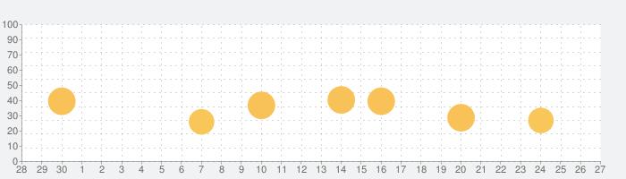 Calendars - カレンダー&予定管理アプリの話題指数グラフ(10月27日(水))
