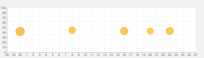 Anchor – ポッドキャストを作成の話題指数グラフ(10月27日(水))