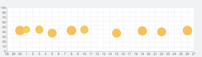 経県値 -けいけんち-の話題指数グラフ(10月27日(水))