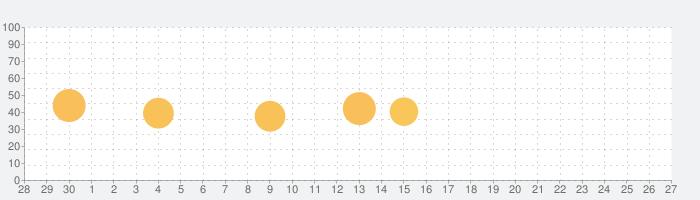 ムーの話題指数グラフ(10月27日(水))