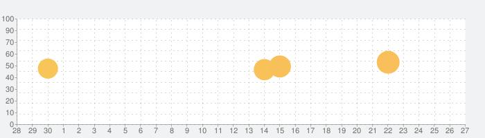 Contour lines plugin — OsmAndの話題指数グラフ(10月27日(火))