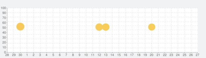 Photo Lab:たくさんのエフェクト・フレームが選べる写真加工無料アプリの話題指数グラフ(10月27日(火))