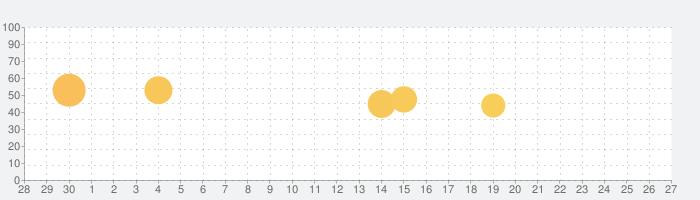Guru Mapsの話題指数グラフ(10月27日(水))