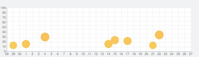 テキストエディタ LiquidLogicの話題指数グラフ(10月27日(水))