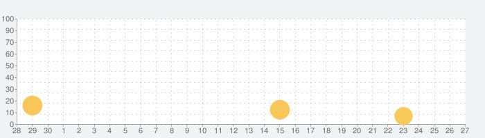 アイドルマスター シンデレラガールズ スターライトスポットの話題指数グラフ(7月27日(火))