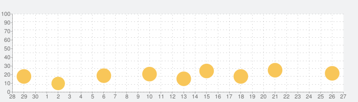 Fusion 360の話題指数グラフ(10月27日(水))