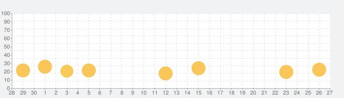 パトネットリゾート2の話題指数グラフ(10月27日(水))
