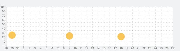 スマカラの話題指数グラフ(7月27日(火))