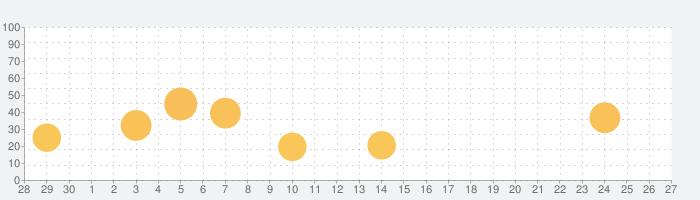 高速バス案内 - 乗換案内シリーズの話題指数グラフ(10月27日(水))