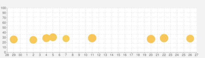 たいこあそびの話題指数グラフ(10月27日(水))