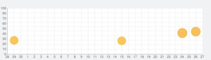 Apollo for Redditの話題指数グラフ(10月27日(水))