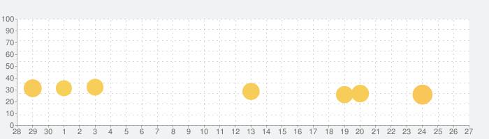 ロジックパズルで脳トレ&ポイント稼げる-ロジックde懸賞の話題指数グラフ(7月27日(火))