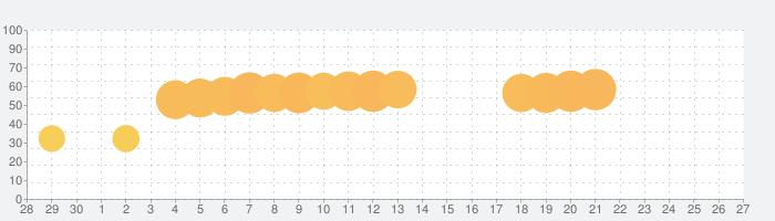 Find Out – 隠されているものを見つけようの話題指数グラフ(5月27日(水))
