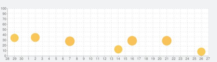 カラーステッカーの話題指数グラフ(10月27日(水))
