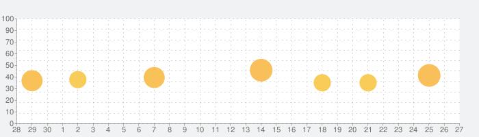 SERIES - 네이버 시리즈の話題指数グラフ(10月27日(水))