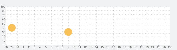Calculator HDの話題指数グラフ(10月27日(火))