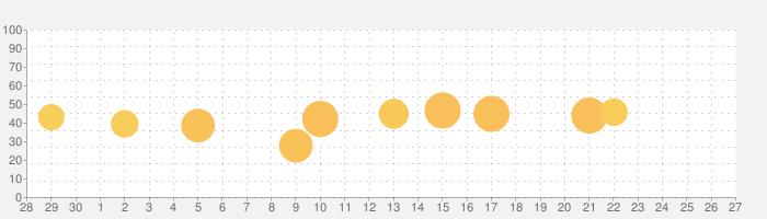 クレヨン - ホームページ作成   Crayonの話題指数グラフ(10月27日(水))