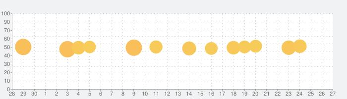 ホテルズドットコム:ホテル・宿の宿泊を簡単予約の話題指数グラフ(10月27日(水))