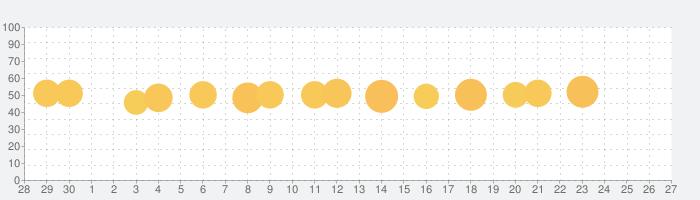 Washington Postの話題指数グラフ(10月27日(水))