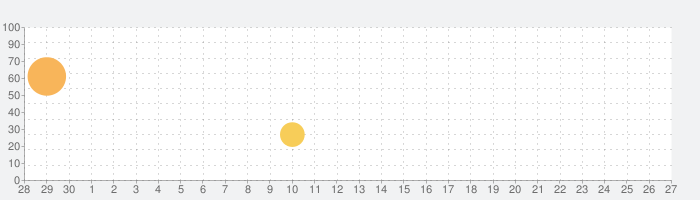 Dark Mistの話題指数グラフ(7月27日(火))