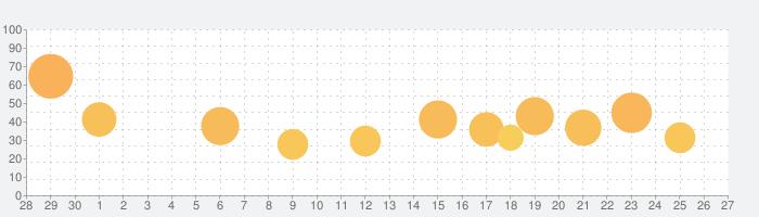 Ultimate Custom Nightの話題指数グラフ(5月27日(水))