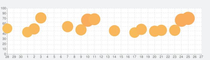 クレイジー消しゴム - 面白い脳トレIQ診断ゲームの話題指数グラフ(7月27日(火))