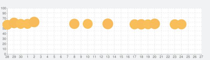 バブルシューター無料の話題指数グラフ(5月27日(水))