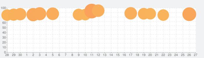 マガポケ - 人気マンガが毎日楽しめるコミックアプリの話題指数グラフ(10月27日(水))