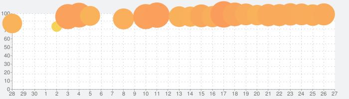 カウントマスターズ:ランニングゲーム、面白いレース3Dの話題指数グラフ(7月27日(火))