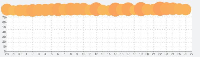 魔剣伝説の話題指数グラフ(5月27日(水))