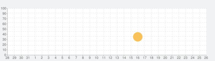 Asketchの話題指数グラフ(9月26日(土))