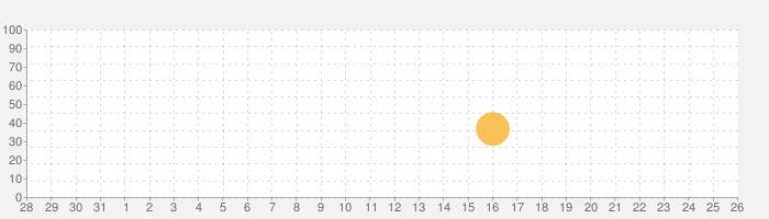 ベース・テスター:音量の測定と調整の話題指数グラフ(1月26日(火))