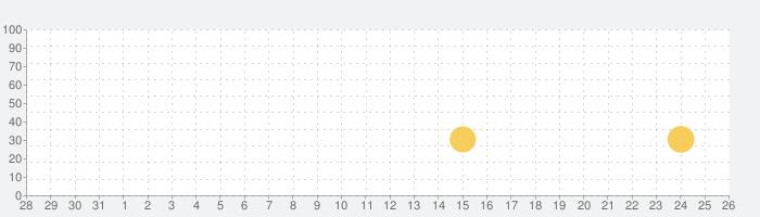 Crazy Snowboardの話題指数グラフ(9月26日(日))