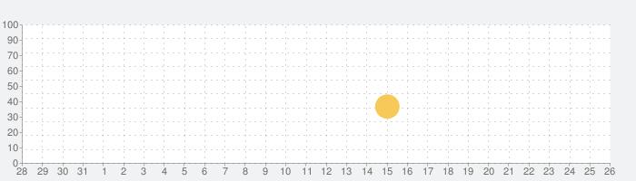 楽天モバイル SIMアプリの話題指数グラフ(9月26日(土))