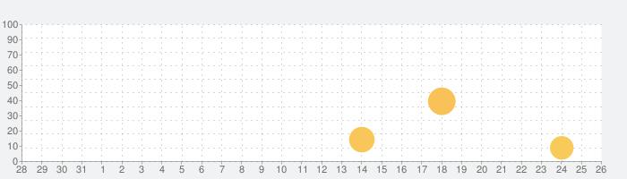 VOCHI 動画エフェクト & フィルターの話題指数グラフ(9月26日(日))